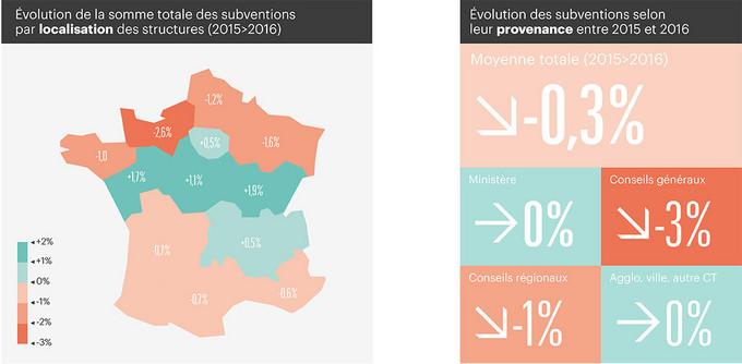 spectacle-vivant-etat-regions-departements-ou-villes-qui-donne-a-qui-et-combien,M343543